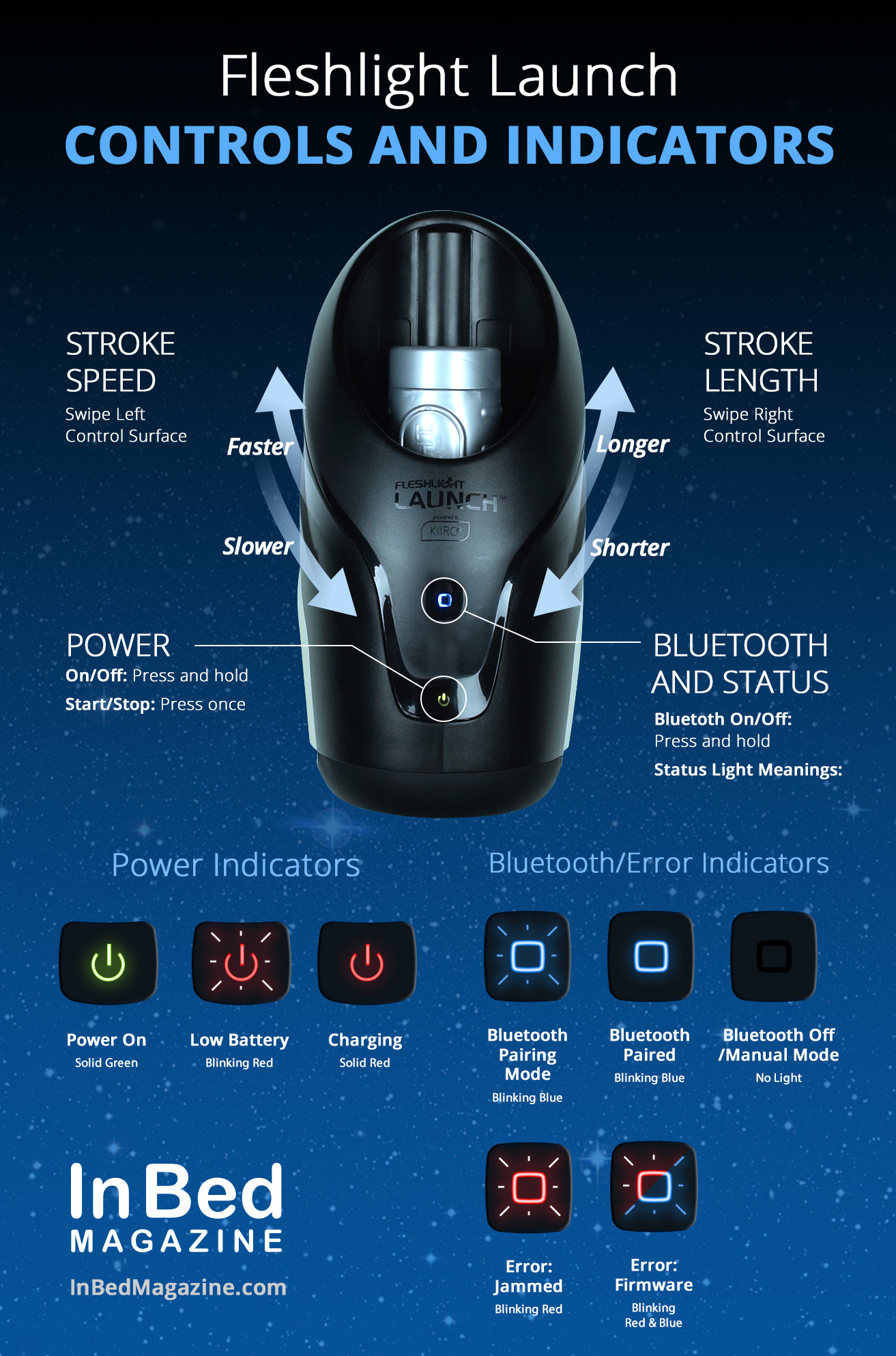 Fleshlight Launch Controls and Indicators Infographic